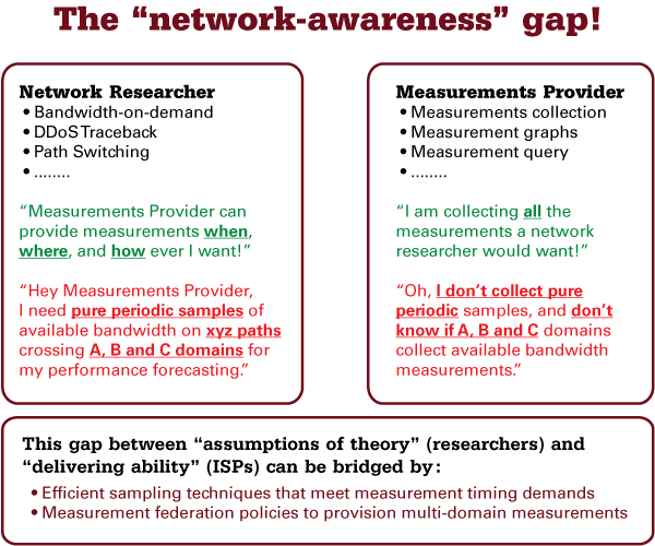 "The ""network awareness"" gap"