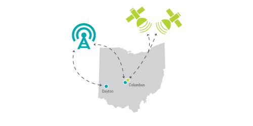 Diagram: Map of Ohio. A dot in Columbus and one in Dayton representing CDMAs servers connecting to a Cell Tower. A dot in Columbus connecting to two Satellites representing the GPS server.